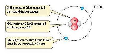 Nguyên tử Helium có 2 proton, 2 neutron và 2 electron