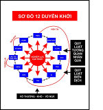 so-do-12-duyen-khoi