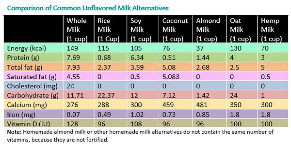 Comparison_Unflavored_Cows_Milk_Alternatives_Table_AAP