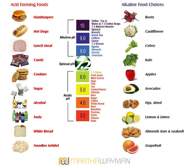 ph-scale-foods
