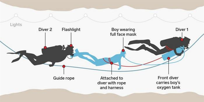 his diagram shows exactly how the Thai soccer team were rescued from the caves