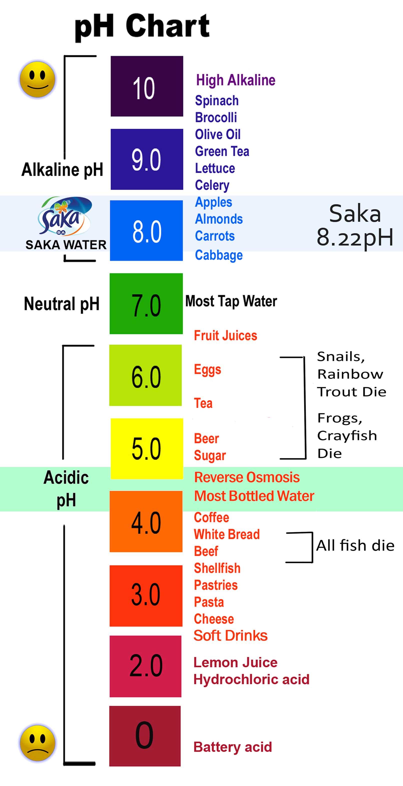 Tuy nhiên, khi ta ăn các thức ăn có tính axit quá nhiều thì cơ thể và máu  có tính axit khiến độ PH của cơ thể giảm xuống.